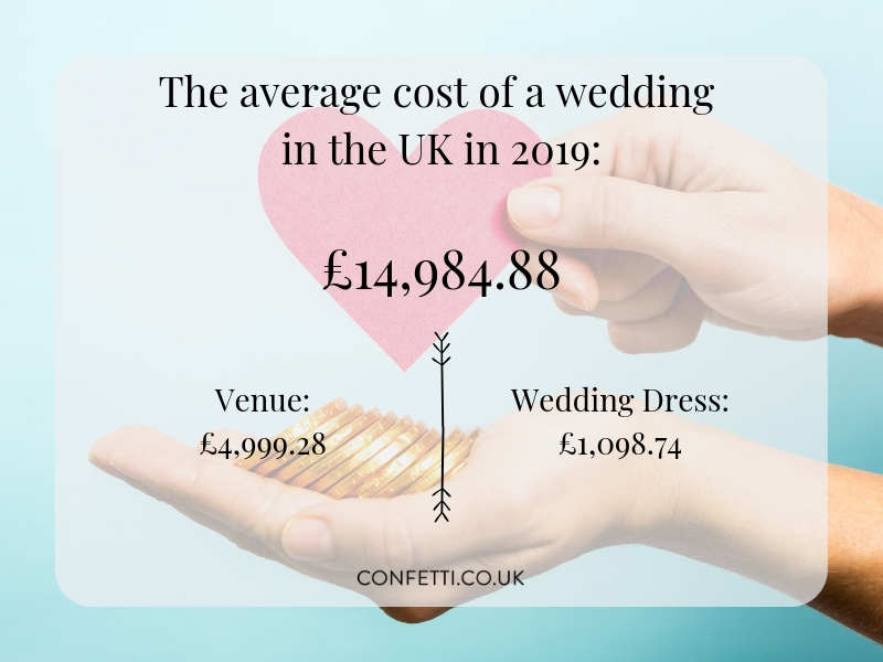 average cost of a wedding in 2019