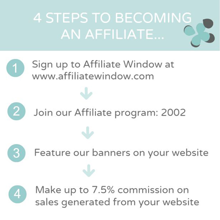 4 steps to becoming an affiliate