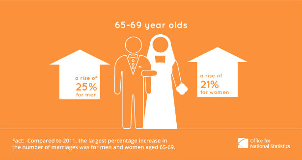Ages of brides and grooms statistics by the ONS