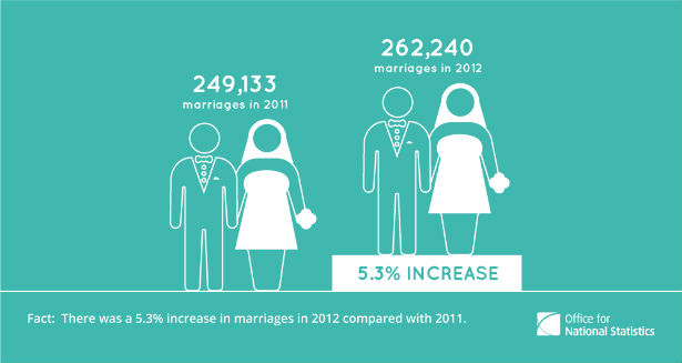 Number of marriages from the ONS